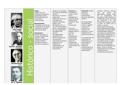 Cuadro comparativo de las Teorías de Aprendizaje Cognitivista - Histórico Social - Constructivista y Coductista (3)