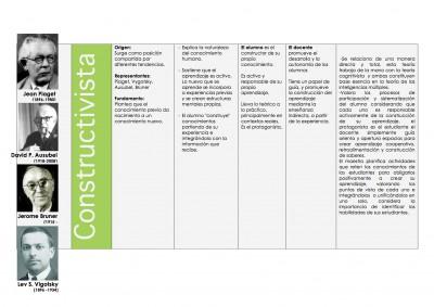 Cuadro comparativo de las Teorías de Aprendizaje Cognitivista - Histórico Social - Constructivista y Coductista (4)
