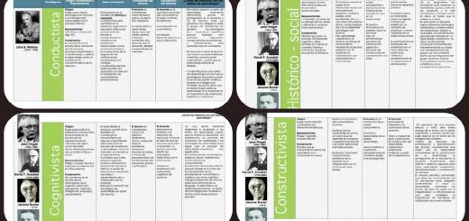 Cuadro comparativo de las Teorías de Aprendizaje Cognitivista - Histórico Social - Constructivista y Coductista  Portada