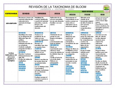 TAXONOMIA DE BLOOM  (7)