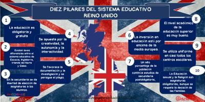 Diez pilares del sistema educativo Reino Unido.