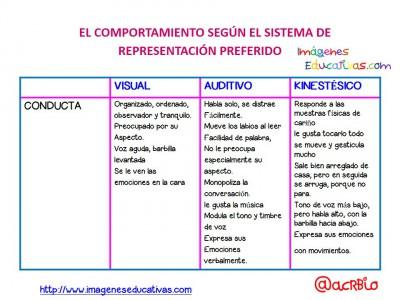 Estilos de Aprendizaje en pocas palabras (9)