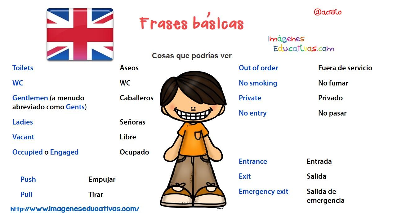 Frases Básicas Para Una Conversación En Inglés Formato