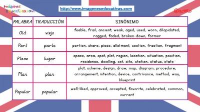 Sinónimos de las 100 palabras más usadas en inglés (15)
