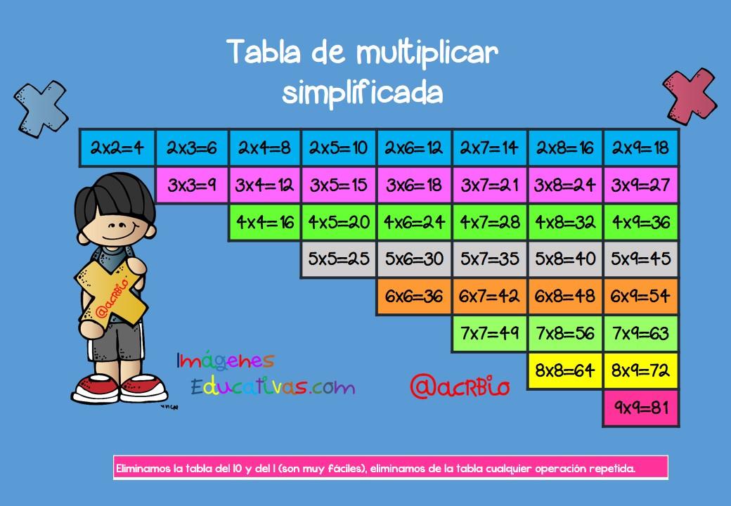 tabla de multiplicar formato a