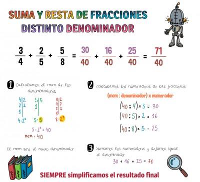 Trabajamos las fracciones  (2)