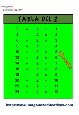 Tablas para dividir (2)
