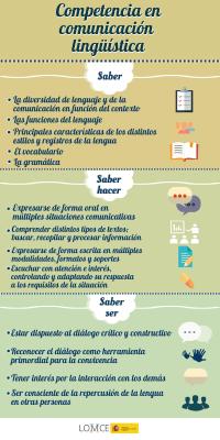 Competencia en comunicación lingüística