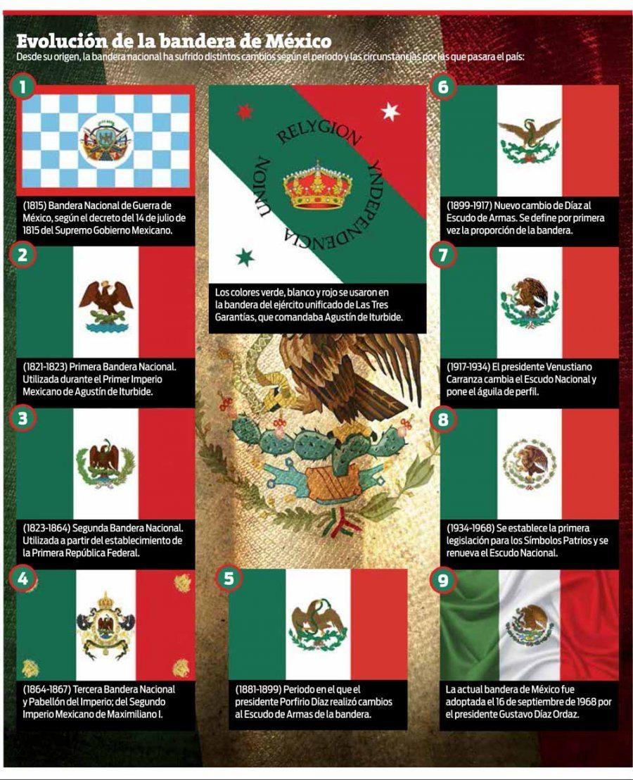 Evolución De La Bandera De México Imagenes Educativas