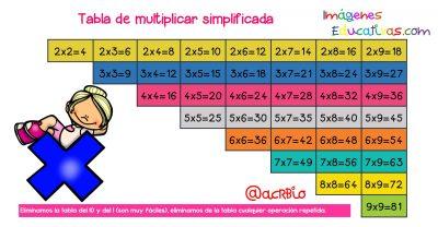 Trucos Para Enseñar Las Tablas De Multiplicar A Niños De Primaria Imagenes Educativas