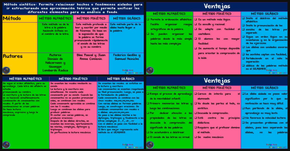 Cuadro Comparativo De Los Metodos De Lectoescritura Mas Utilizados