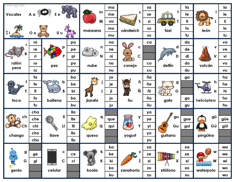 Silabario Para Decorar La Clase Imagenes Educativas