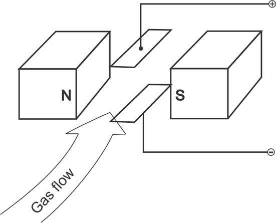 Magnetohydrodynamic Generator, pg.1