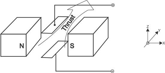 Magnetohydrodynamic Generator, pg.5