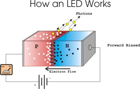 LED থেকে আলোক বিকিরণের পদ্ধতি
