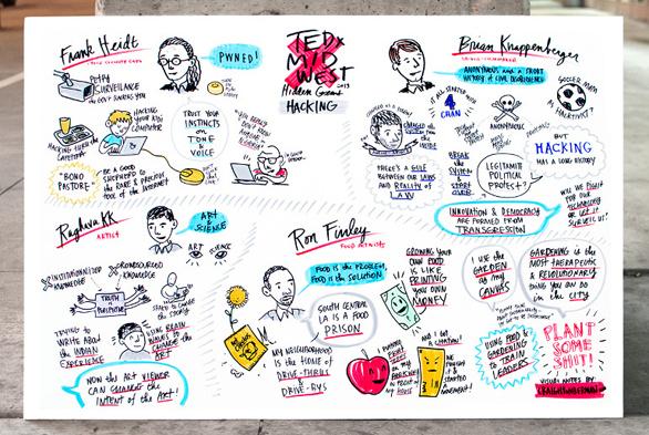 TED Sketchnotes by Craighton Berman
