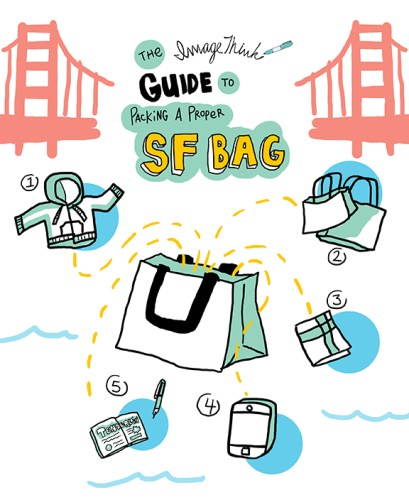 ImageThink Infographic guide to SF bag packing. Graphic recording of golden gate bridge in san francisco, with a big tote bag in the center. Going into the tote bag are drawings of 1) a hoodie sweatshirt, 2) more bags, 3) a cloth napkin, 4) mobile cell phone, 5) a sketchbook & pen.