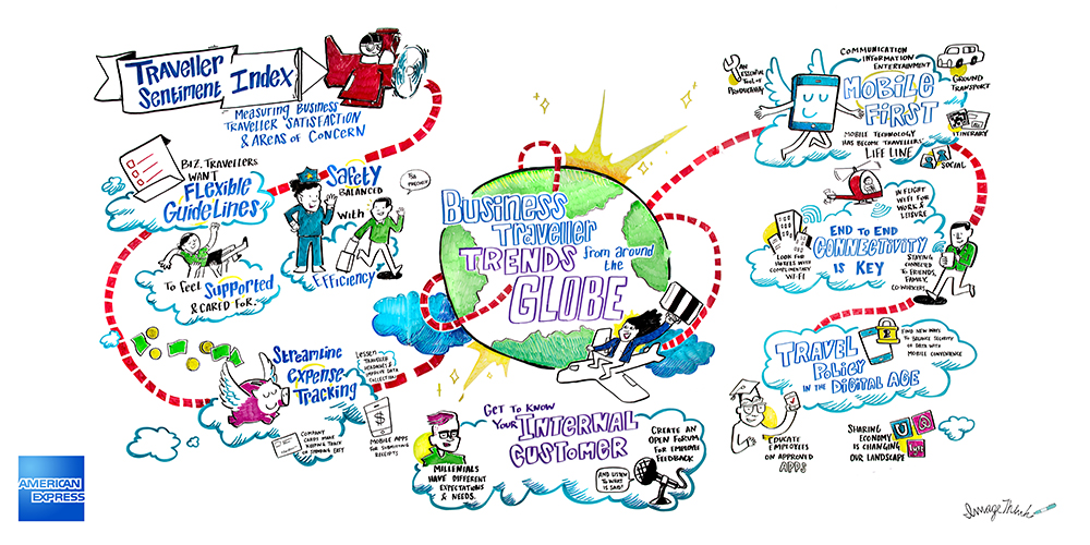 ImageThink's mural sized graphic recording was drawn for Amex's trade show booth at the 2016 Global Business Travel Association conference in Denver, CO. It outlines business traveler needs, and was illustrated live to attract and engage conference attendees.