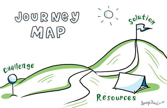 ImageThink journey map template