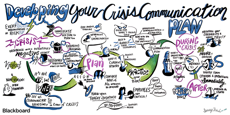 """ImageThink graphic recording, live illustration done for Blackboard BbWORLD16 conference. """"Developing your crisis communication plan"""". Communication drawings of crisis, a calendar, plan, target audience, employees, practice your plan, during a crisis, people, after the crisis."""