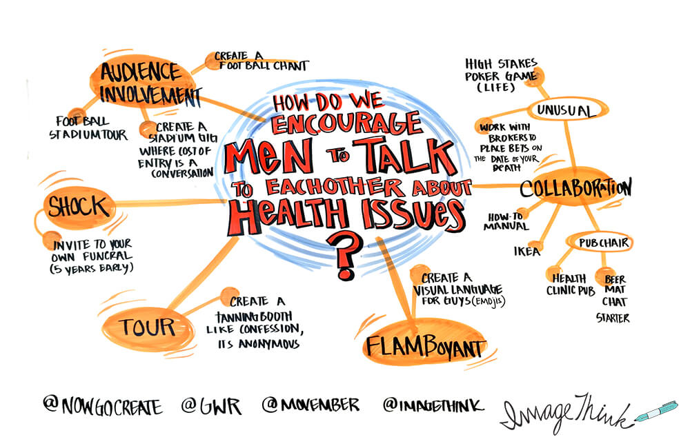 ImageThink graphic recorded for a Movember brainstorm at Cannes Lions 2016