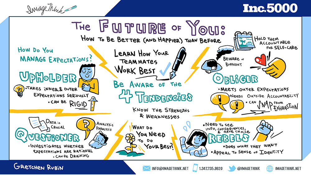 imagethink created a digital graphic recording of gretchen rubin's keynote on the four working tendencies, at inc 5000 in san antonio texas.