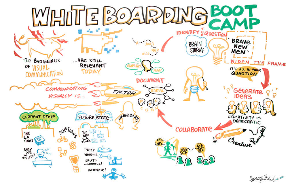 a graphic recording by imagethink's alan quiros of nora herting's whiteboarding bootcamp, with tips on how to use visual thinking to increase productivity, at WORLDZ 2018.