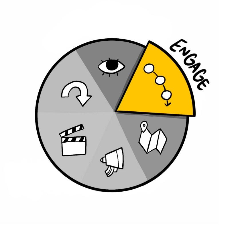 Organizational alignment with strategic illustrators and meeting consultant