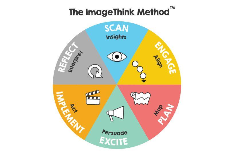 The ImageThink Method(TM) continuum
