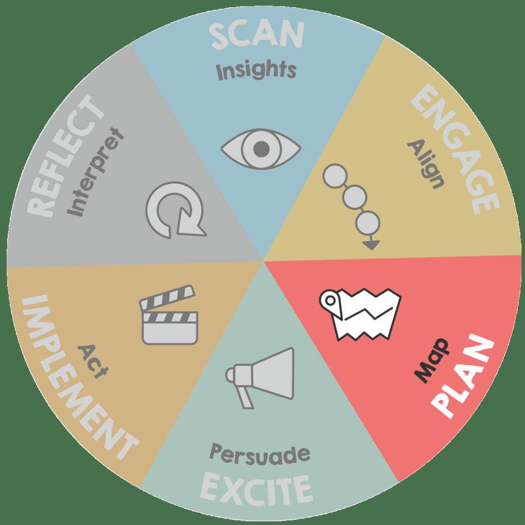 Graphic of ImageThink Method - Plan phase