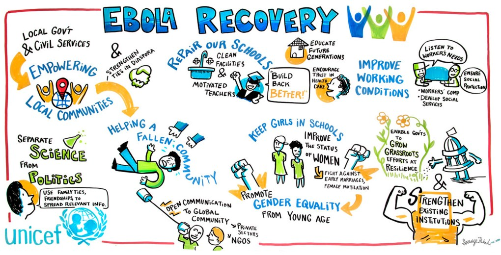 An example of ImageThink's deep industry experience, this ImageBoard features graphic recording notes about containing the Ebola virus for healthcare client unicef.