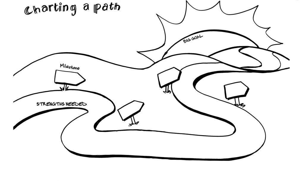 A road map exercise for charting a path forward from Draw Your Big Idea by ImageThink Founder and CEO Nora Herting and Heather Willems.
