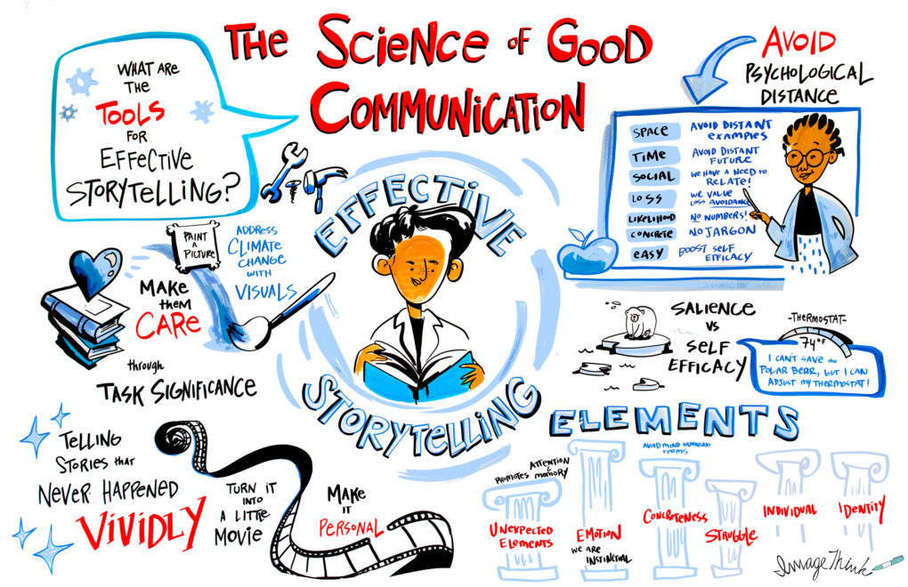 "Infographic illustrating the ""Science of Good Communication"" and effective storytelling."