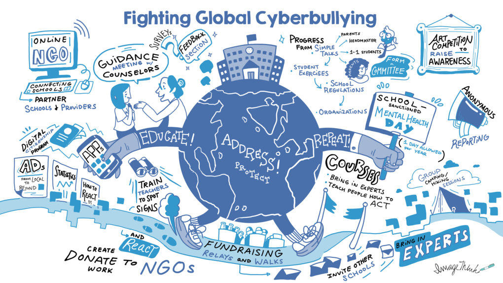Example of ImageThink Remote Digital Graphic Recording to combat Global Cyberbullying