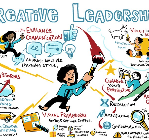 Graphic Recording notes from a live ImageThink creativity workshop