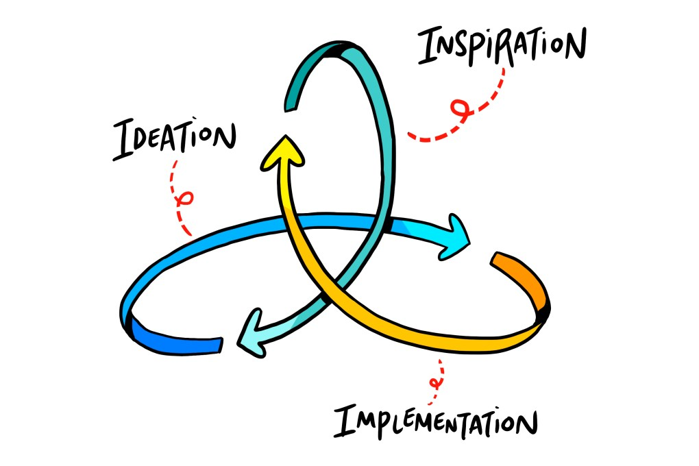 IDEOO cycle from Ideation to Inspiration to Implementation