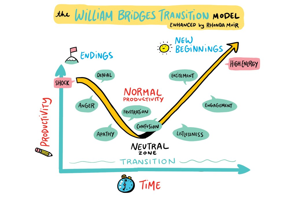 Hand-drawn visual graph of the William Bridges Transition Model enhanced by Rhonda Muir