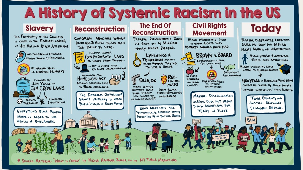 Infographic of history of systemic racism in the United States