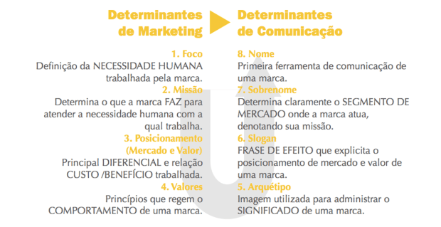 Determinantes: os de marketing criam, os de comunicação propagam.