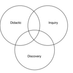 Stellaluna Venn Diagram Activity Narva 175 Wiring The Three Modes Of Teaching Imaginative Inquiry