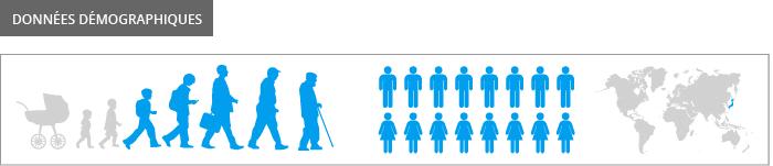 Données démographiques Gatebox