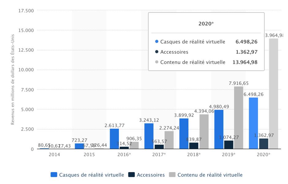 Prévision du chiffre d'affaires du marché de la réalité virtuelle dans le monde de 2014 à 2020, par segment