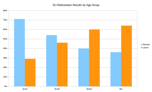 EU Referendum Results by Age Group