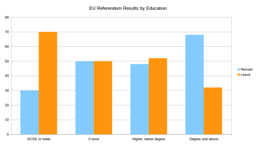 EU Referendum Results by Education