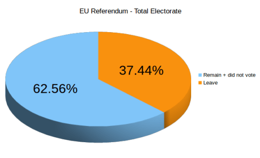 EU Referendum Results - Percentage of Total Electorate