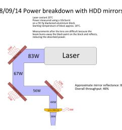 click on the image below for a diagram of the power breakdown throughout the laser cutter  [ 1240 x 1102 Pixel ]