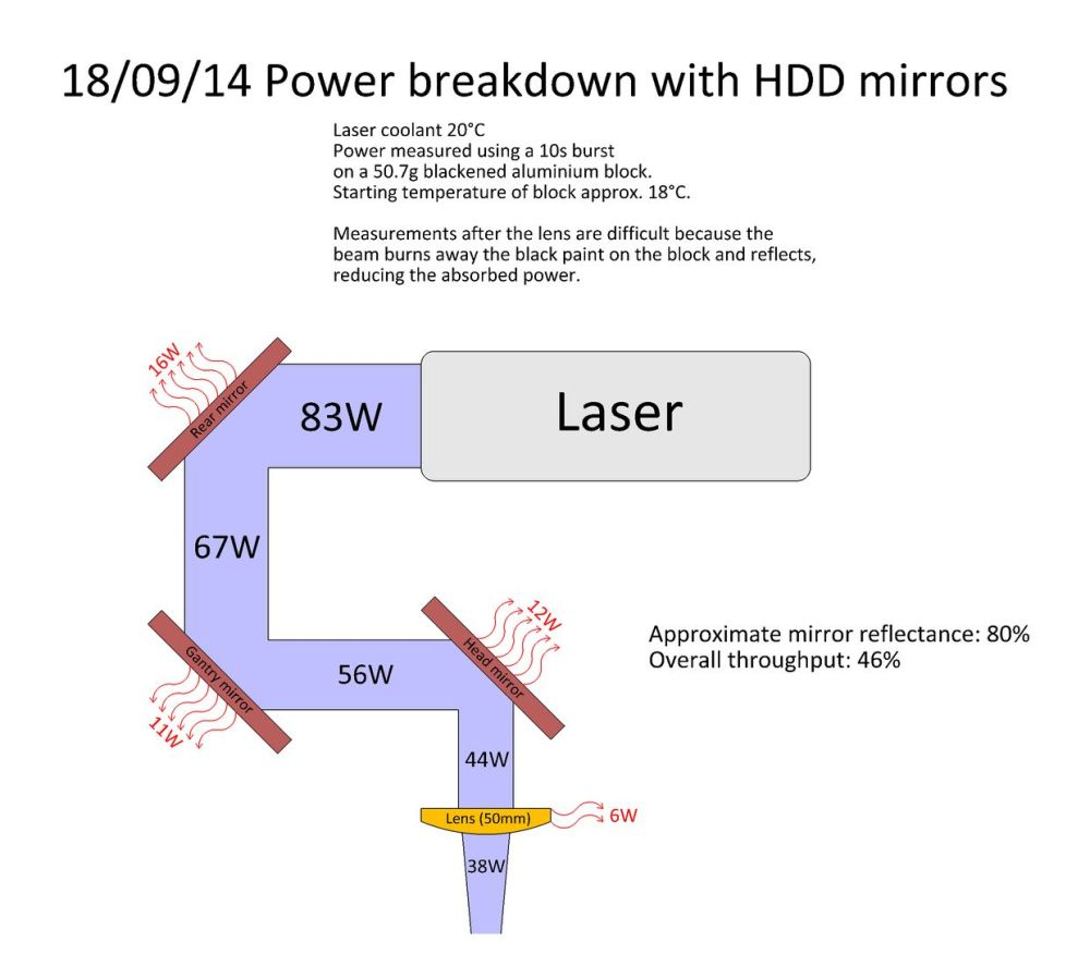 medium resolution of click on the image below for a diagram of the power breakdown throughout the laser cutter