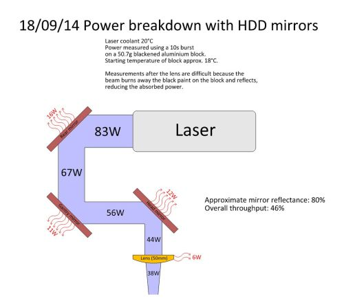 small resolution of click on the image below for a diagram of the power breakdown throughout the laser cutter
