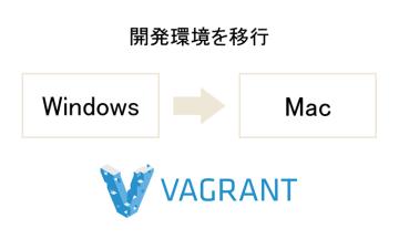 Windowsで構築したVagrantの開発環境をMacに移行する方法