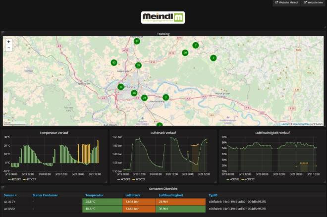 ime mobile Meindl Dashboard